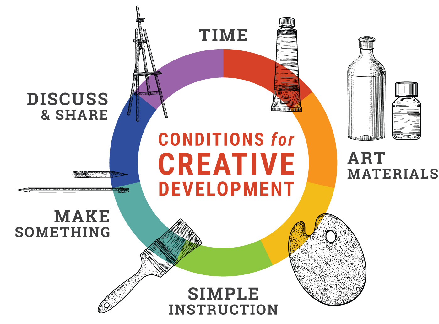 Conditions for Creative Development